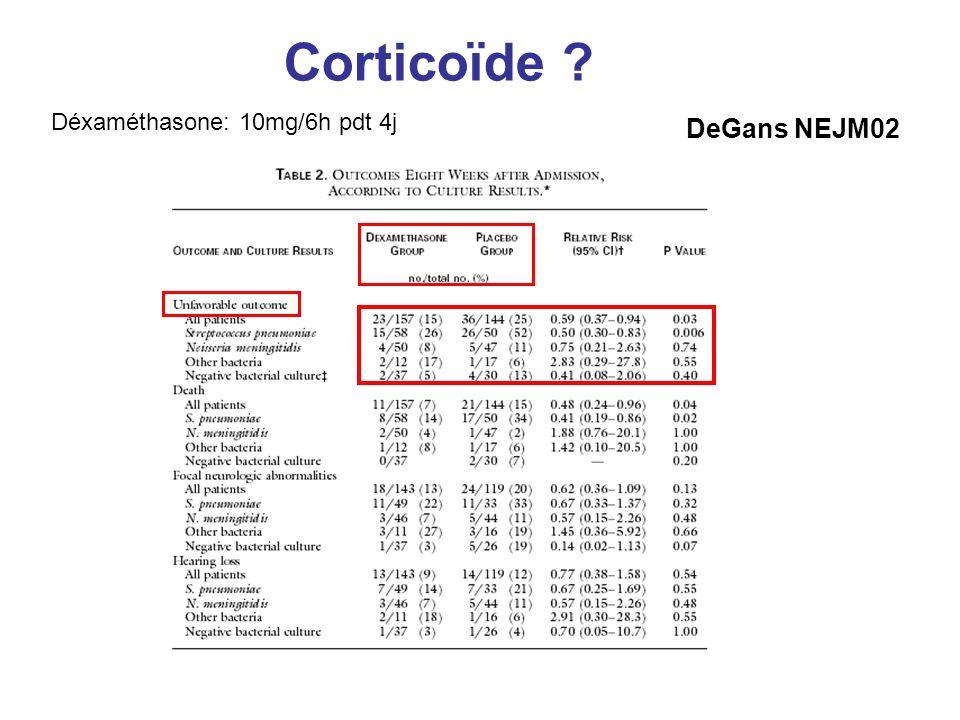 Corticoïde Déxaméthasone: 10mg/6h pdt 4j DeGans NEJM02