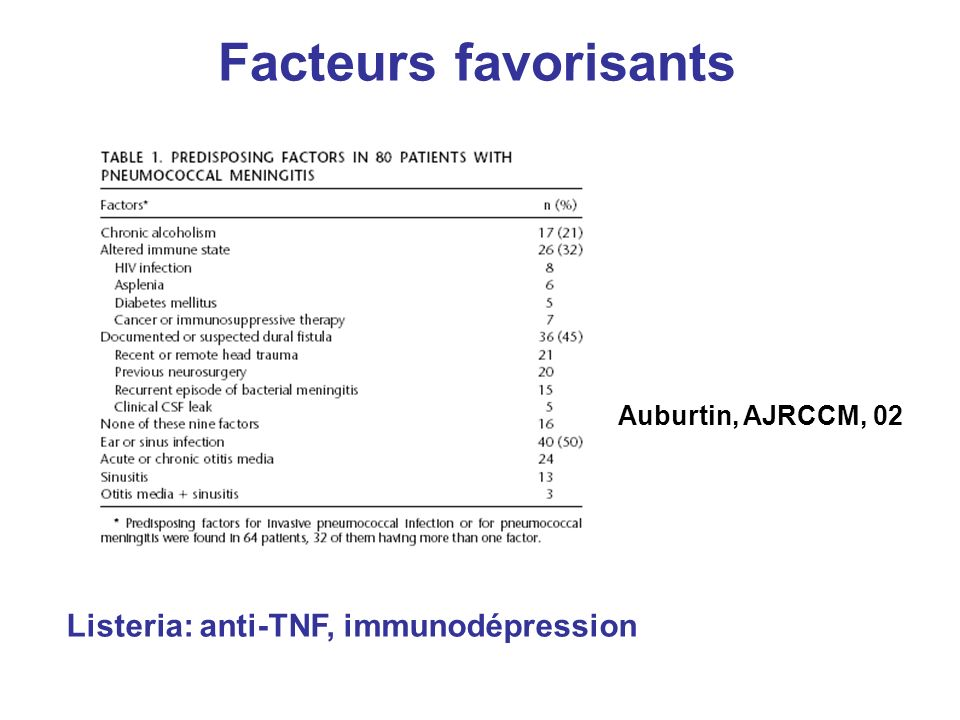 Facteurs favorisants Listeria: anti-TNF, immunodépression