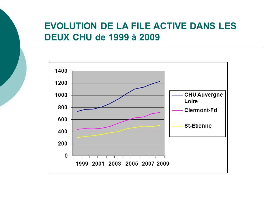 EVOLUTION DE LA FILE ACTIVE DANS LES DEUX CHU de 1999 à 2009