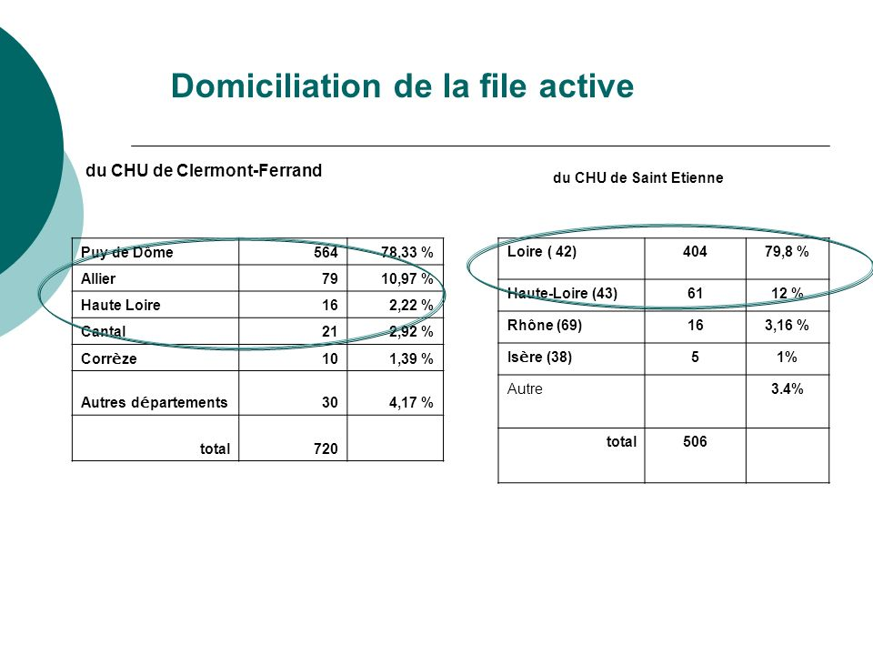 Domiciliation de la file active