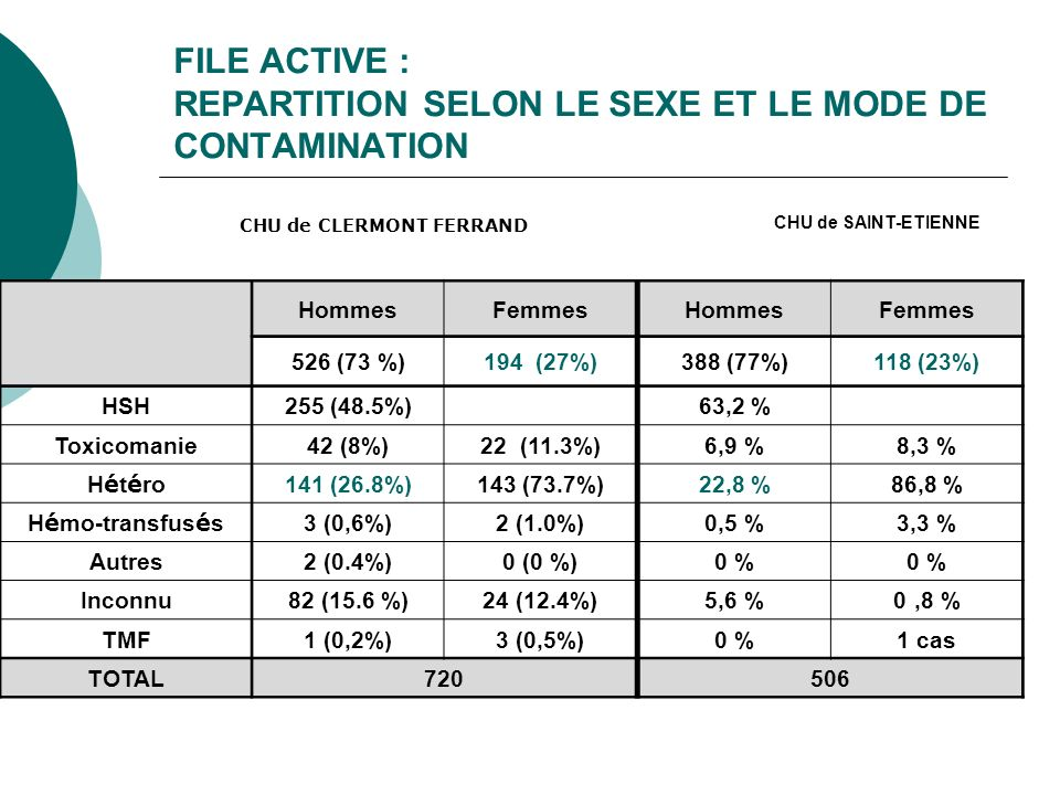 FILE ACTIVE : REPARTITION SELON LE SEXE ET LE MODE DE CONTAMINATION