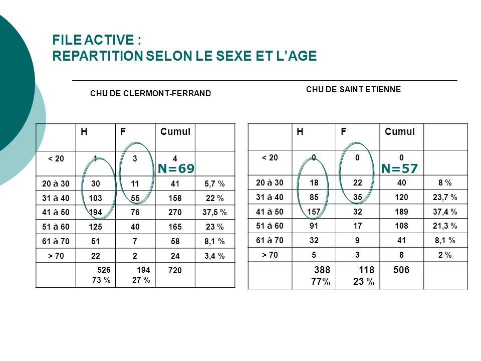 FILE ACTIVE : REPARTITION SELON LE SEXE ET L'AGE