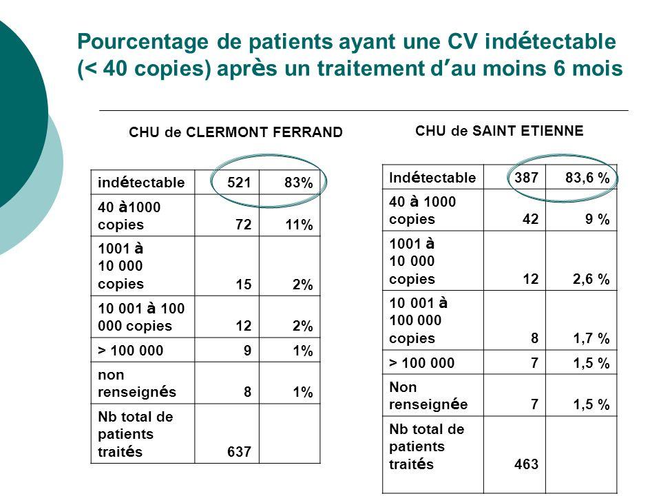 Pourcentage de patients ayant une CV indétectable