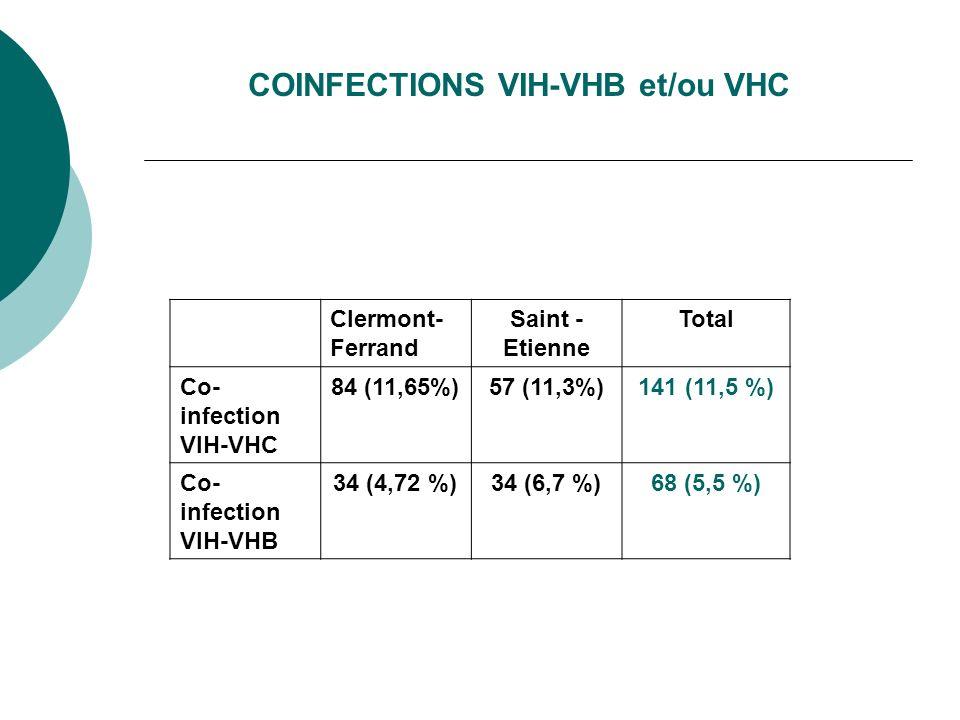 COINFECTIONS VIH-VHB et/ou VHC