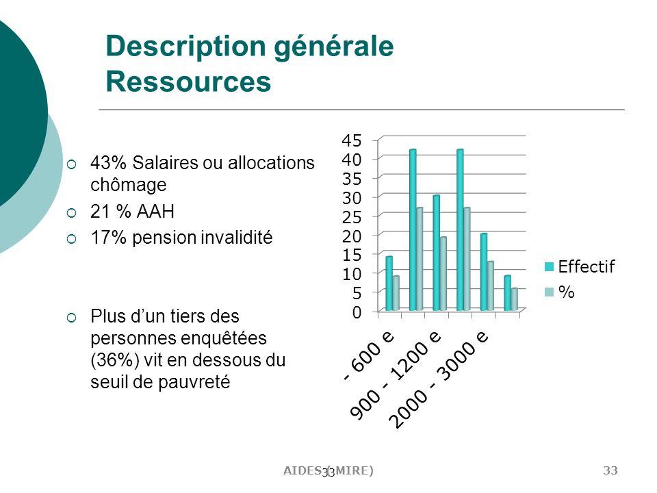 Description générale Ressources