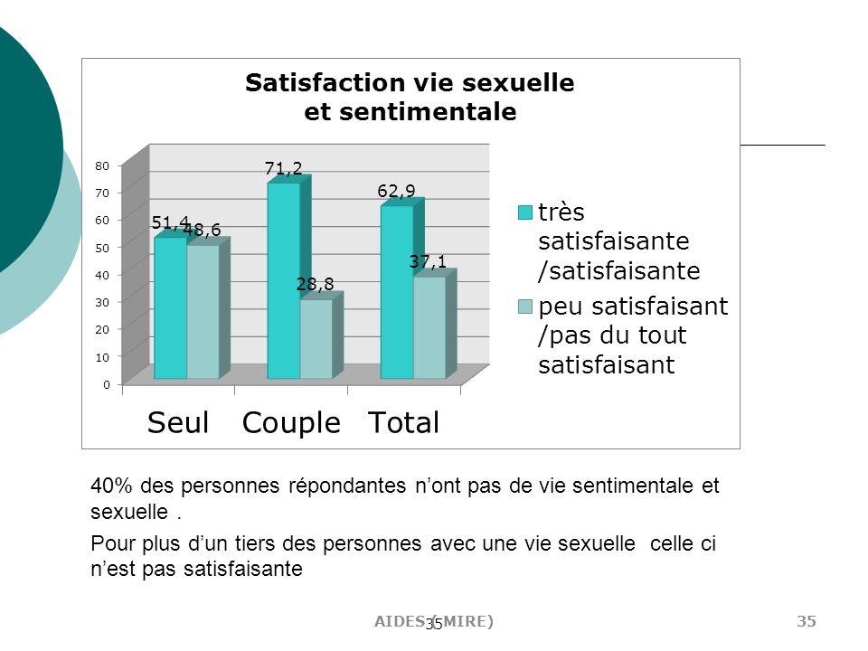 Le mode de vie semble avoir une influence sur la satisfaction des répondants quant à leur vie sentimentale et sexuelle (quand ils en ont une). Les personnes vivant en couple sont statistiquement (p= 0.09) plus satisfaits (71%) que les personnes vivant seules (51%)- cf. tableau X.
