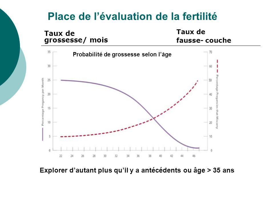 Probabilité de grossesse selon l'âge