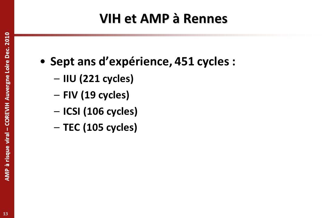 VIH et AMP à Rennes Sept ans d'expérience, 451 cycles :