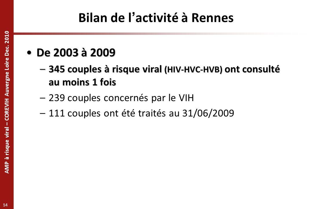 Bilan de l'activité à Rennes