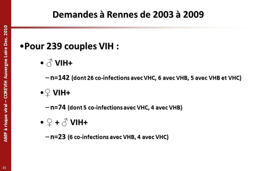 Demandes à Rennes de 2003 à 2009 Pour 239 couples VIH : ♂ VIH+ ♀ VIH+