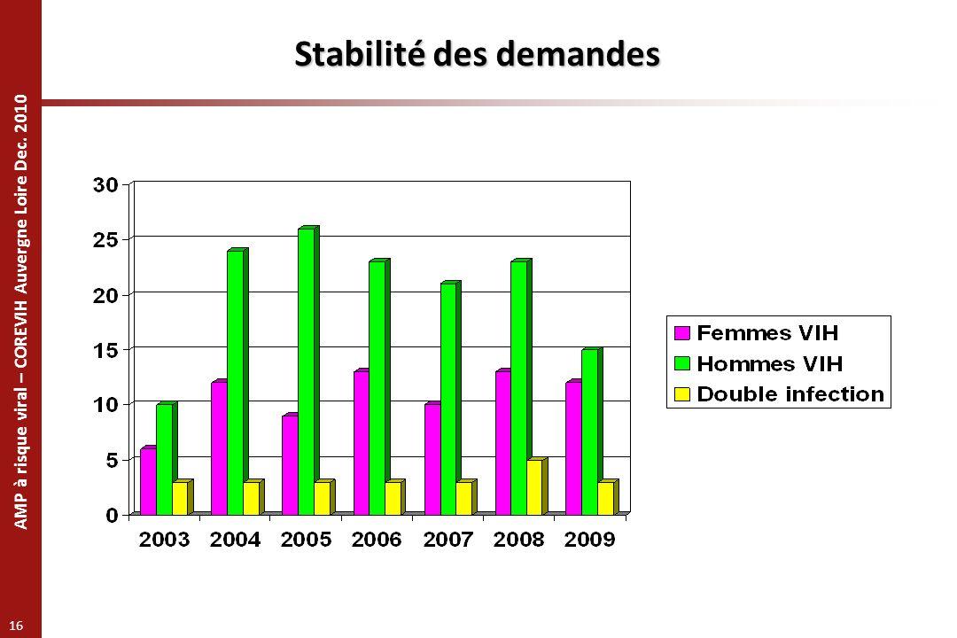 Stabilité des demandes
