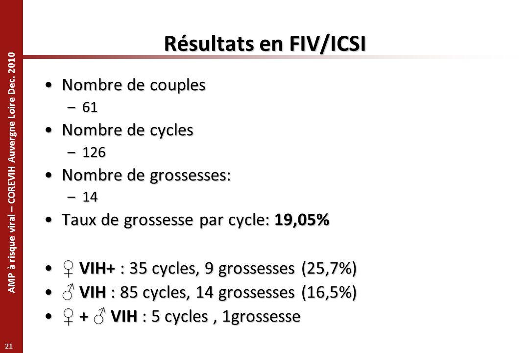 Résultats en FIV/ICSI Nombre de couples Nombre de cycles