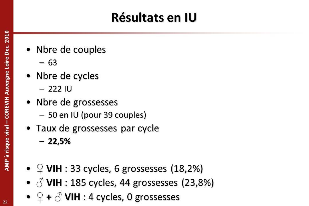 Résultats en IU Nbre de couples Nbre de cycles Nbre de grossesses