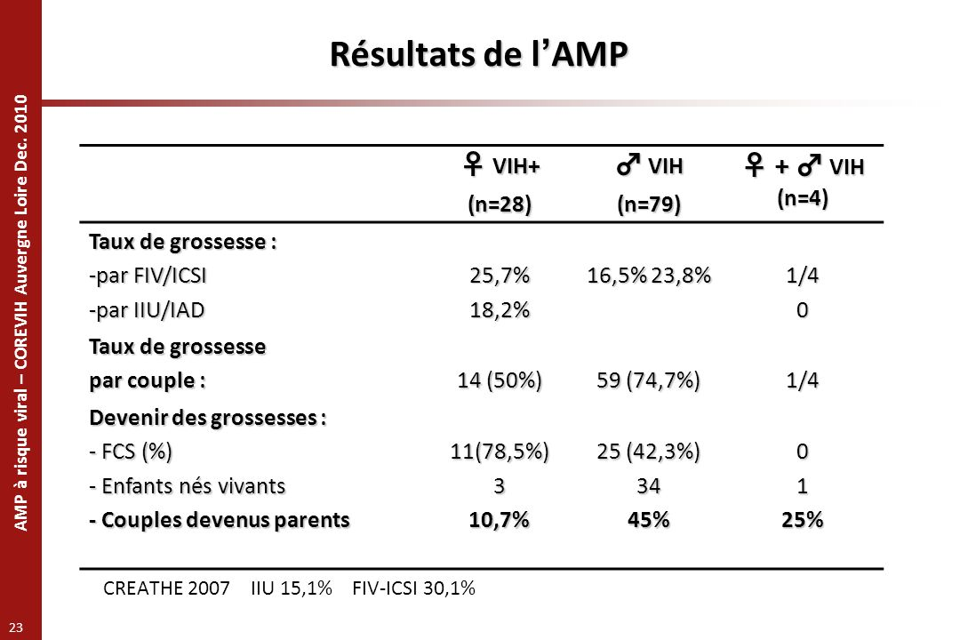 Résultats de l'AMP ♀ VIH+ ♂ VIH ♀ + ♂ VIH (n=4) (n=28) (n=79)