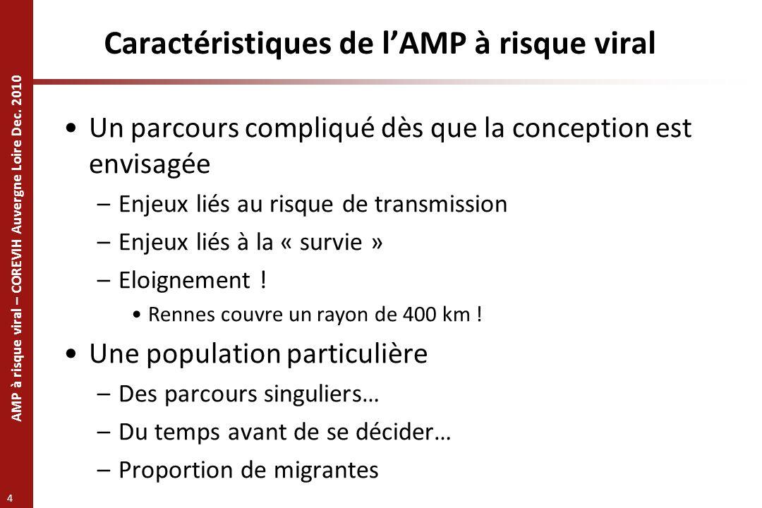 Caractéristiques de l'AMP à risque viral