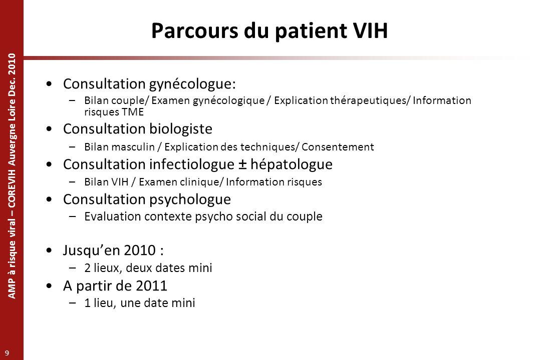 Parcours du patient VIH