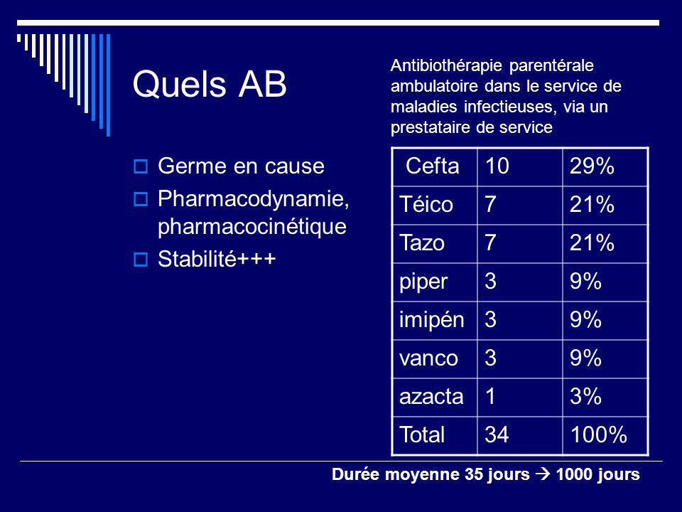 Quels AB Germe en cause Pharmacodynamie, pharmacocinétique