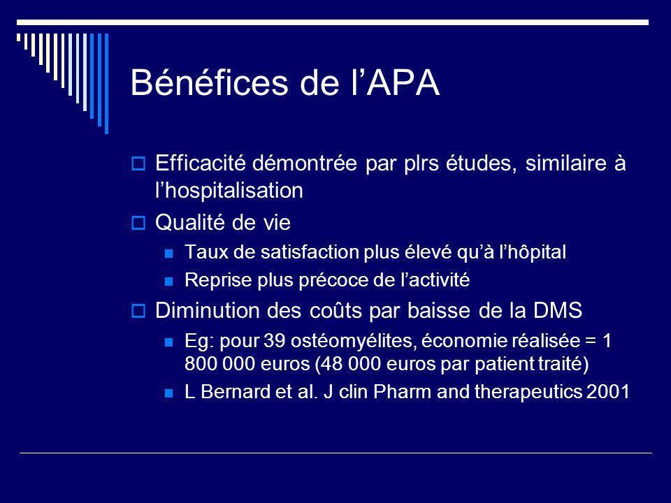Bénéfices de l'APA Efficacité démontrée par plrs études, similaire à l'hospitalisation. Qualité de vie.