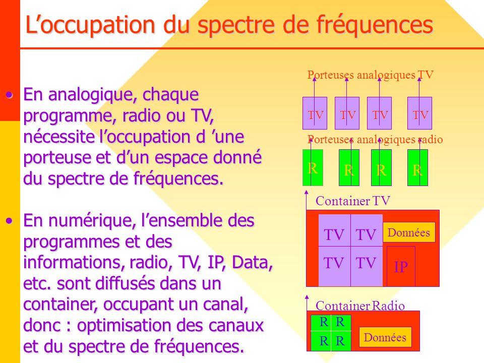 L'occupation du spectre de fréquences