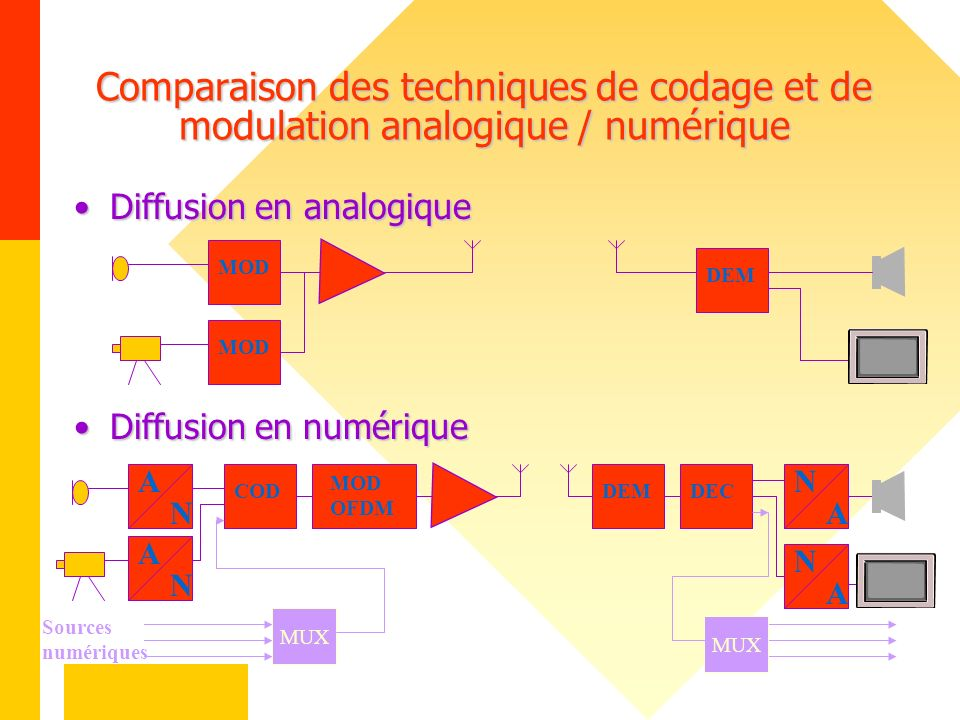 Comparaison des techniques de codage et de modulation analogique / numérique