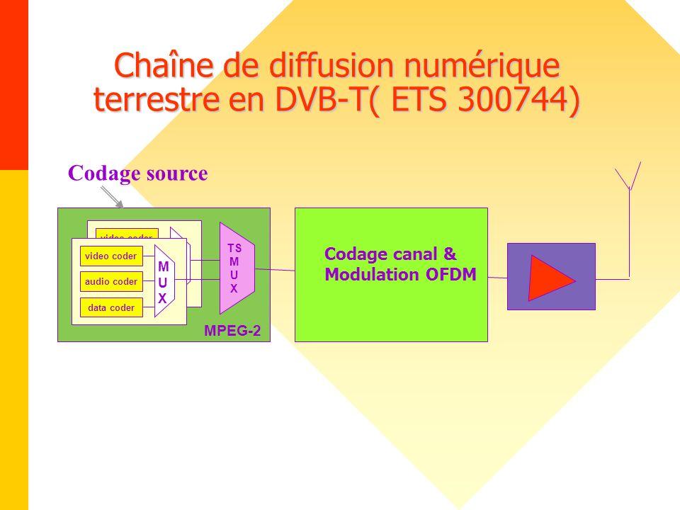 Chaîne de diffusion numérique terrestre en DVB-T( ETS 300744)