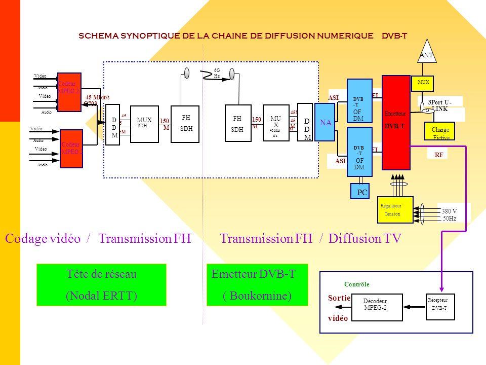 SCHEMA SYNOPTIQUE DE LA CHAINE DE DIFFUSION NUMERIQUE DVB-T