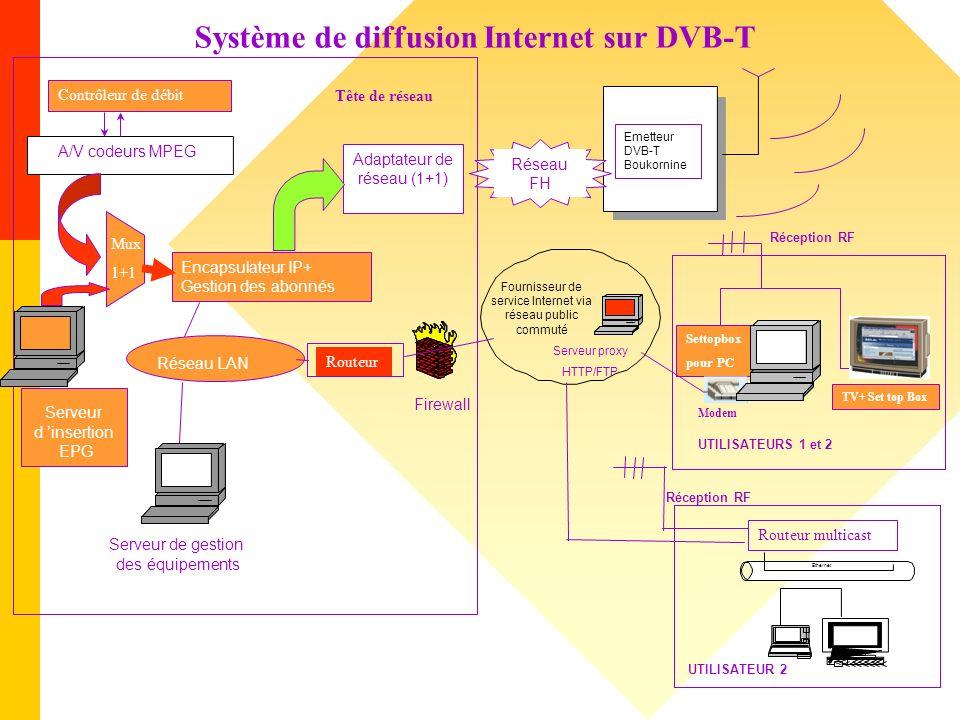 Système de diffusion Internet sur DVB-T