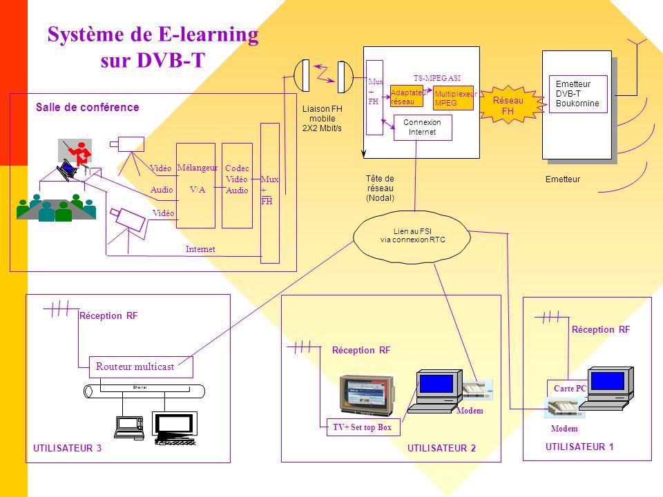 Système de E-learning sur DVB-T