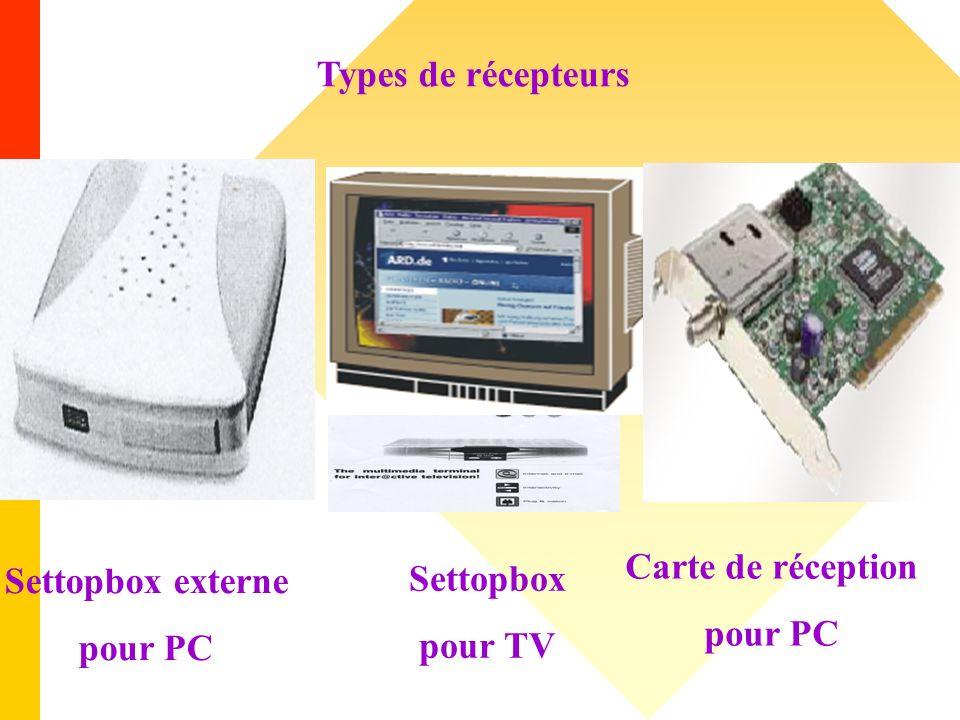 Types de récepteurs Carte de réception pour PC Settopbox externe pour PC Settopbox pour TV