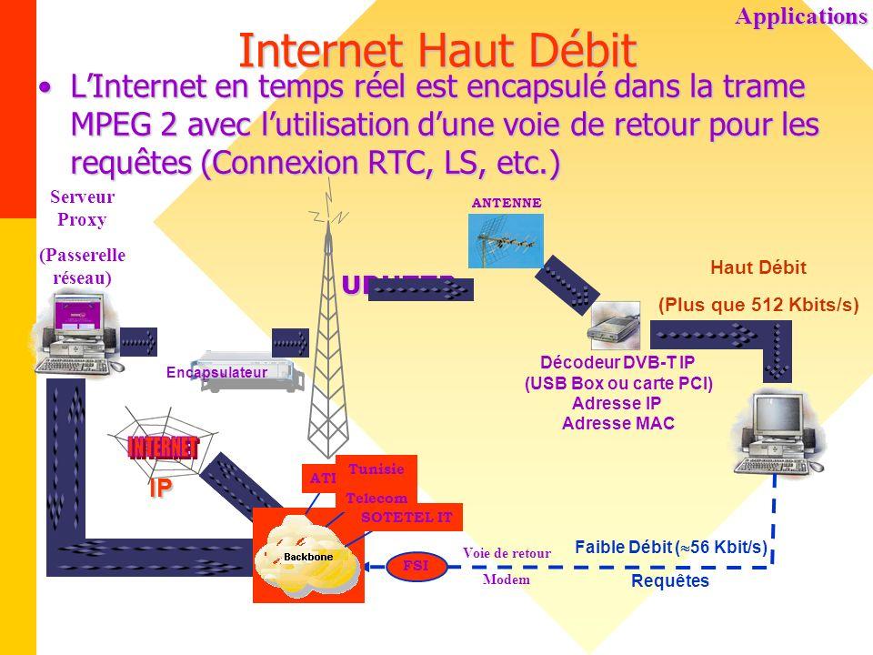 Faible Débit (56 Kbit/s)