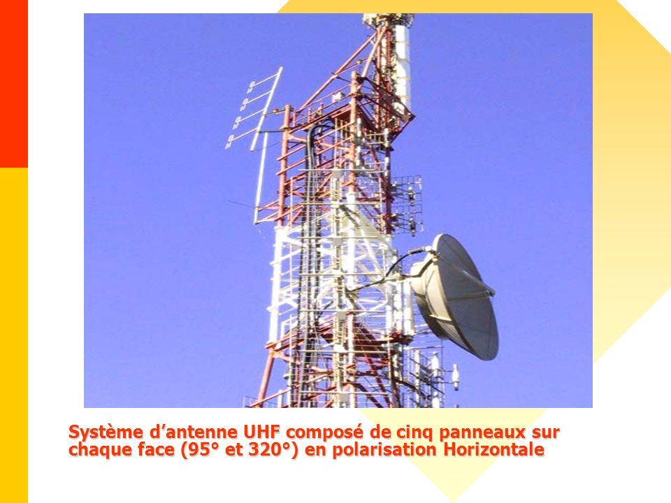 Système d'antenne UHF composé de cinq panneaux sur chaque face (95° et 320°) en polarisation Horizontale