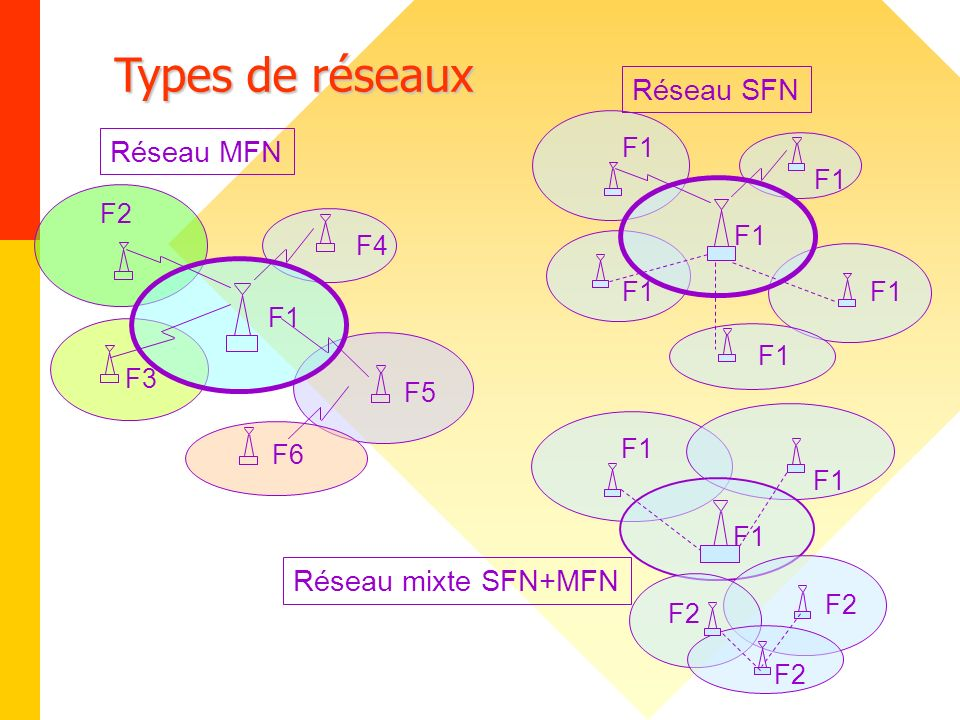 Types de réseaux Réseau SFN Réseau MFN Réseau mixte SFN+MFN F1 F1 F2