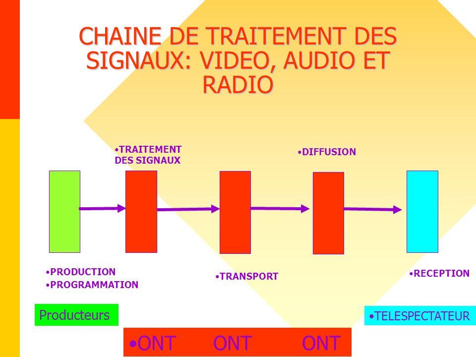CHAINE DE TRAITEMENT DES SIGNAUX: VIDEO, AUDIO ET RADIO