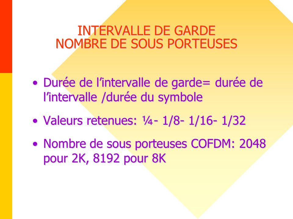 INTERVALLE DE GARDE NOMBRE DE SOUS PORTEUSES
