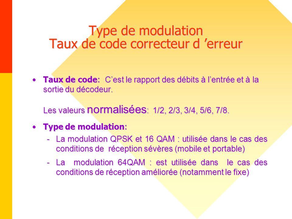 Type de modulation Taux de code correcteur d 'erreur
