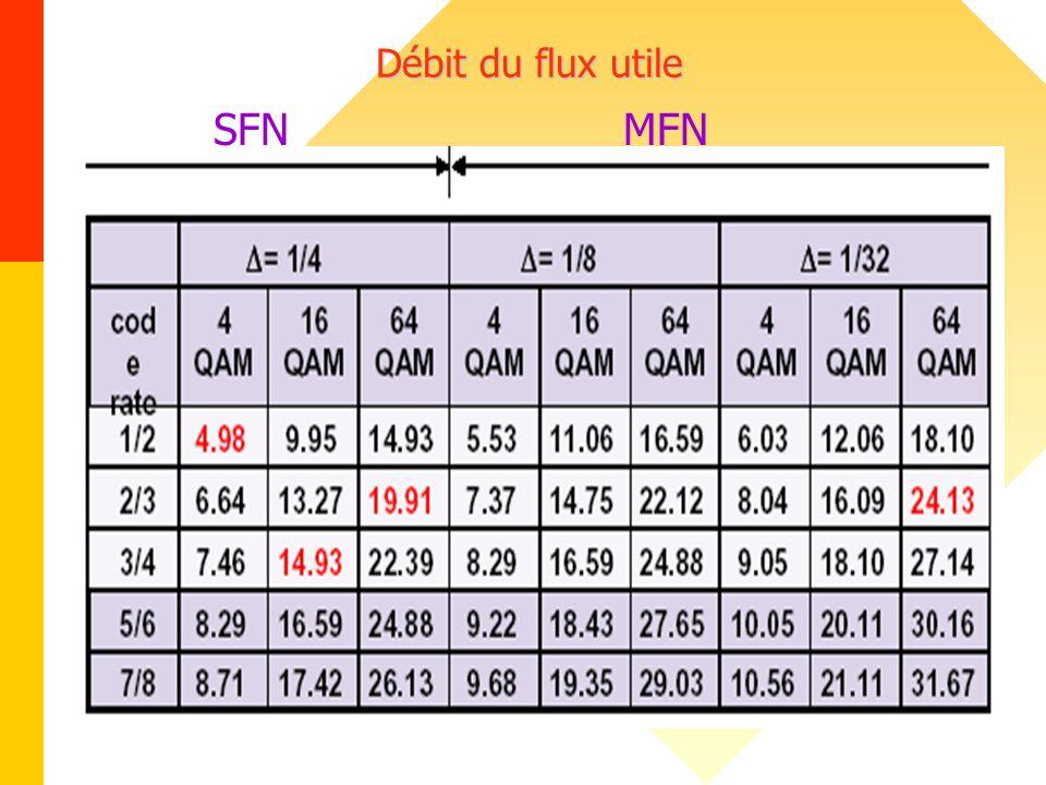 Débit du flux utile SFN MFN