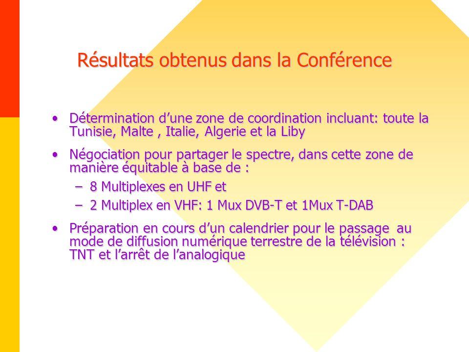 Résultats obtenus dans la Conférence