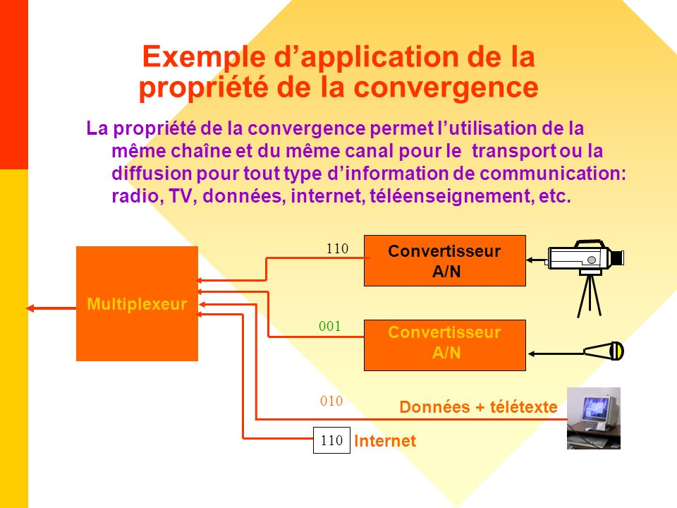 Exemple d'application de la propriété de la convergence