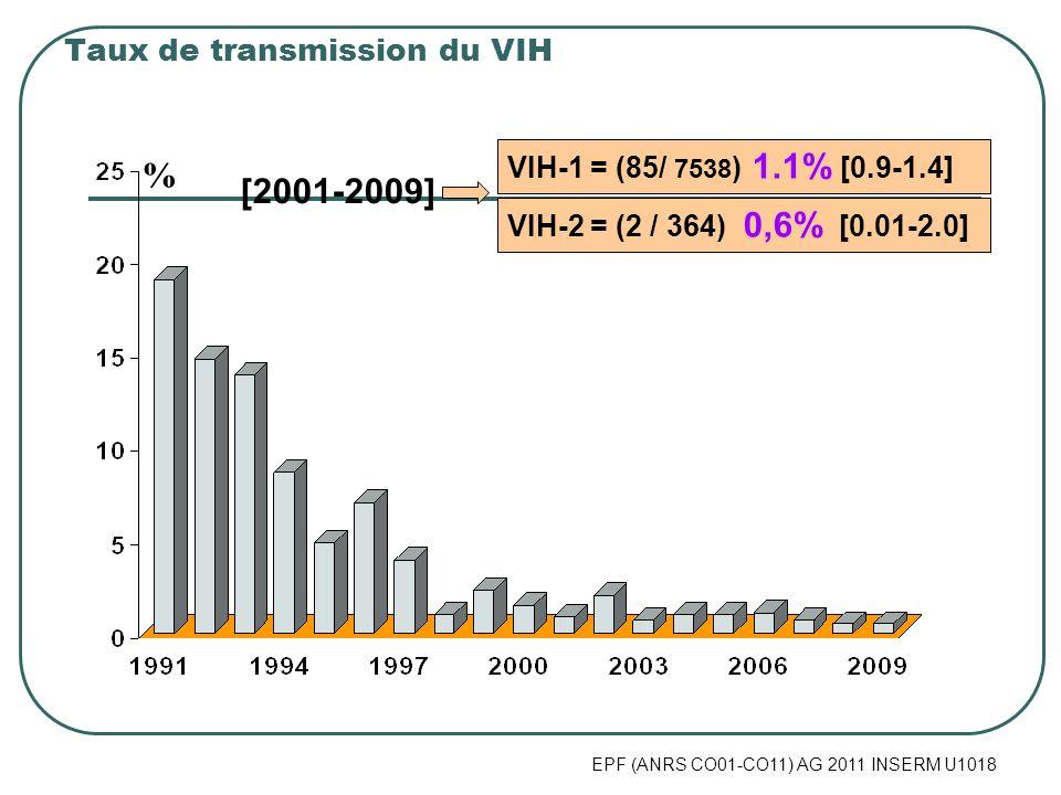 Taux de transmission du VIH