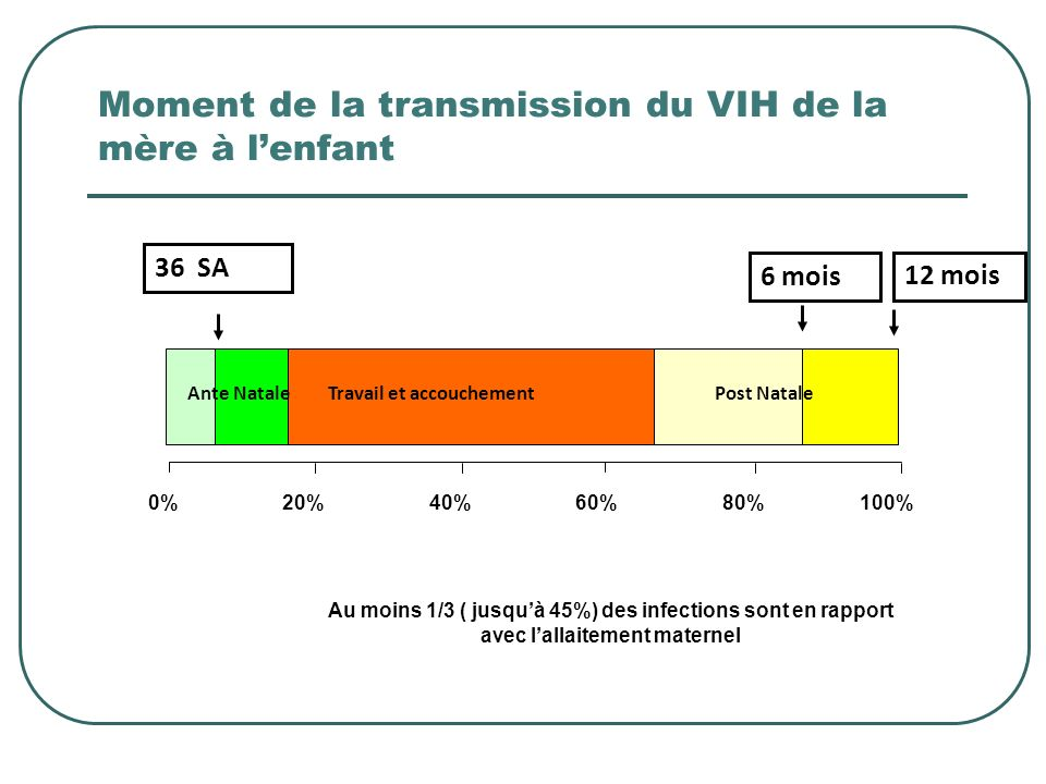 Moment de la transmission du VIH de la mère à l'enfant