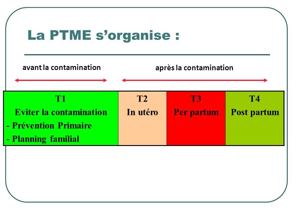 après la contamination Eviter la contamination