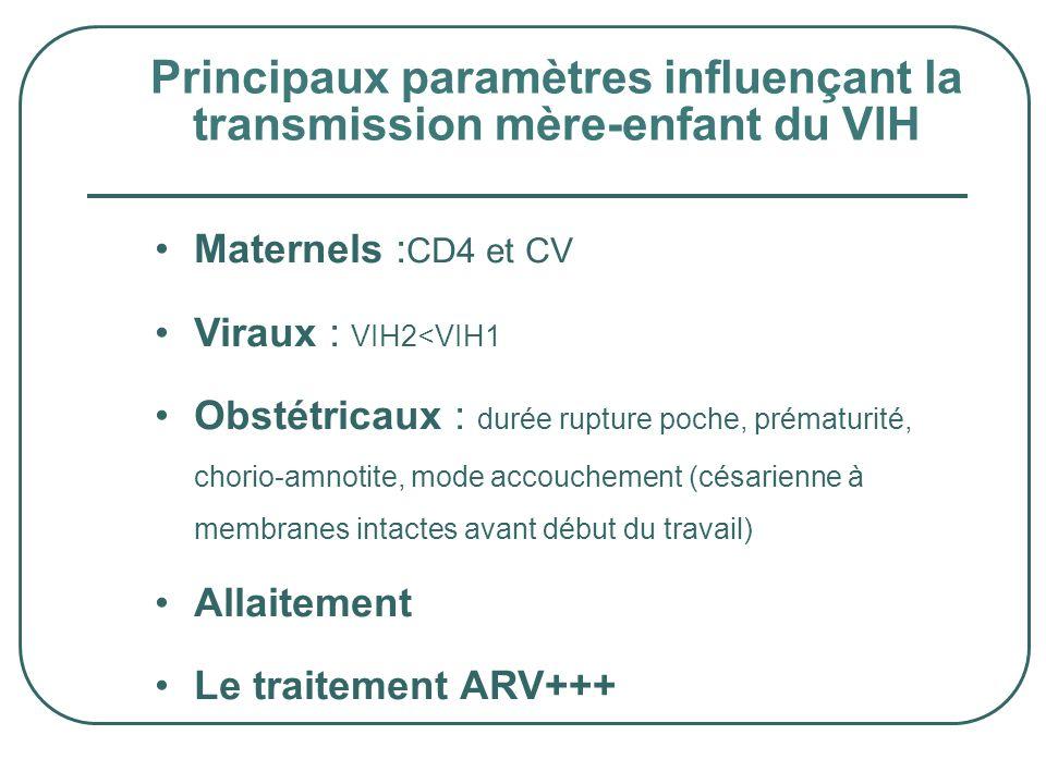 Principaux paramètres influençant la transmission mère-enfant du VIH