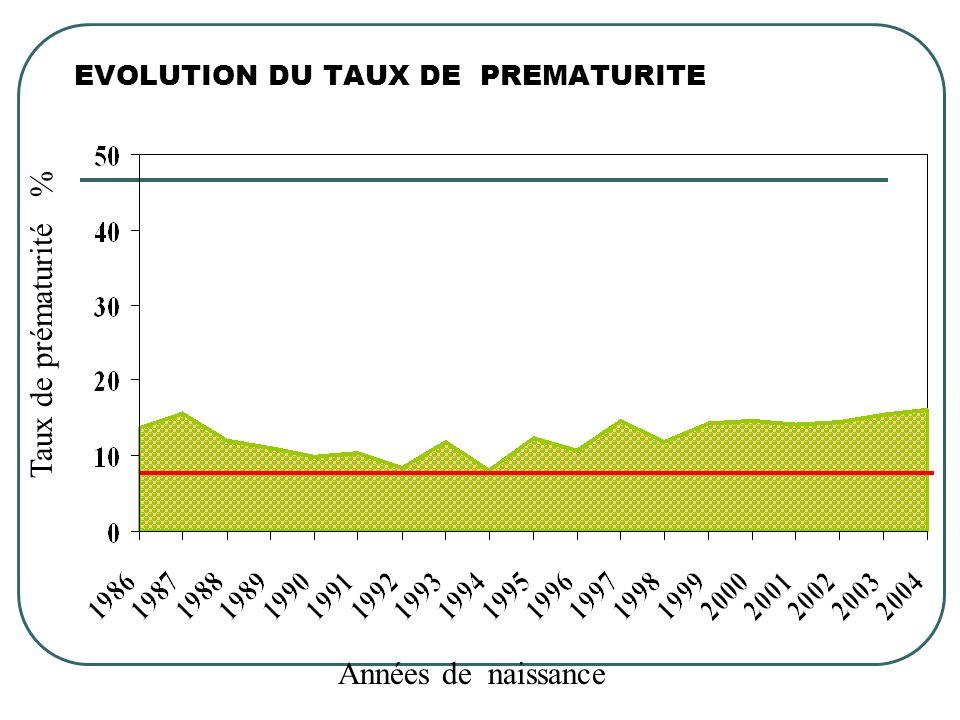 EVOLUTION DU TAUX DE PREMATURITE