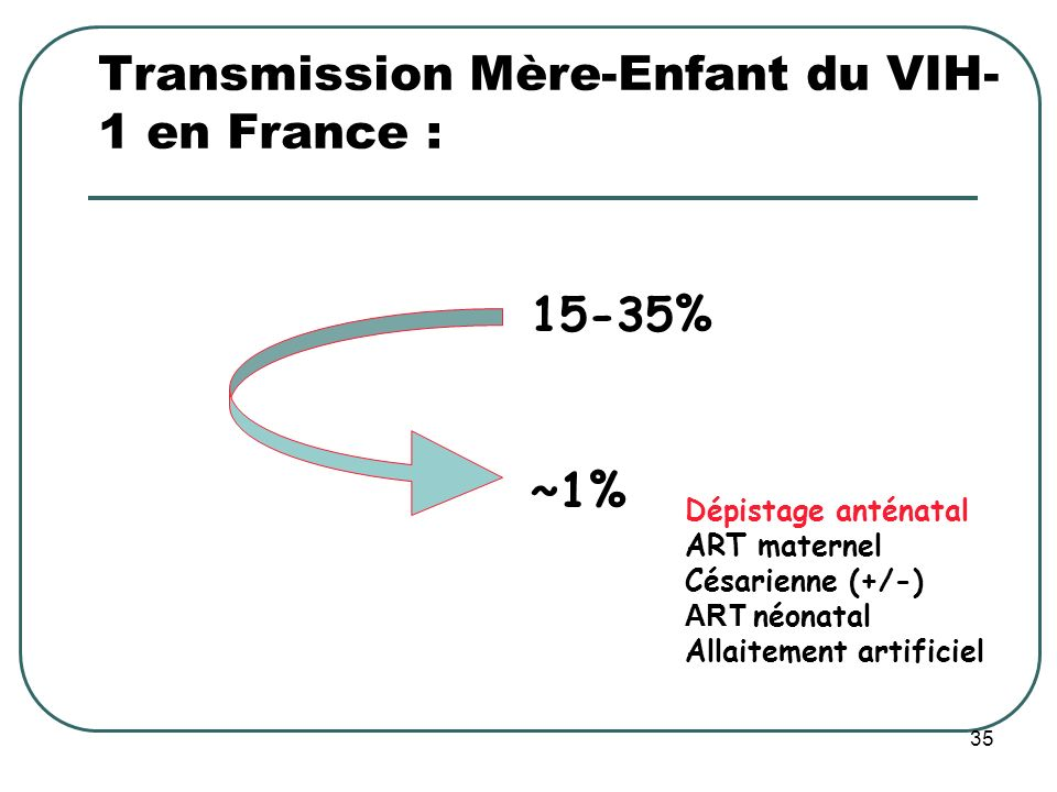 Transmission Mère-Enfant du VIH-1 en France :
