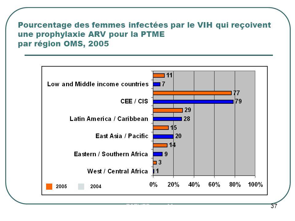 Pourcentage des femmes infectées par le VIH qui reçoivent une prophylaxie ARV pour la PTME par région OMS, 2005