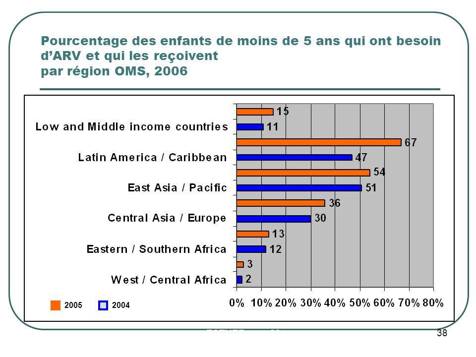 Pourcentage des enfants de moins de 5 ans qui ont besoin d'ARV et qui les reçoivent par région OMS, 2006