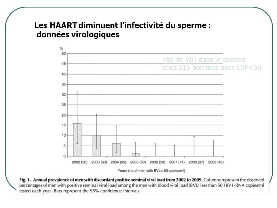 Les HAART diminuent l'infectivité du sperme : données virologiques