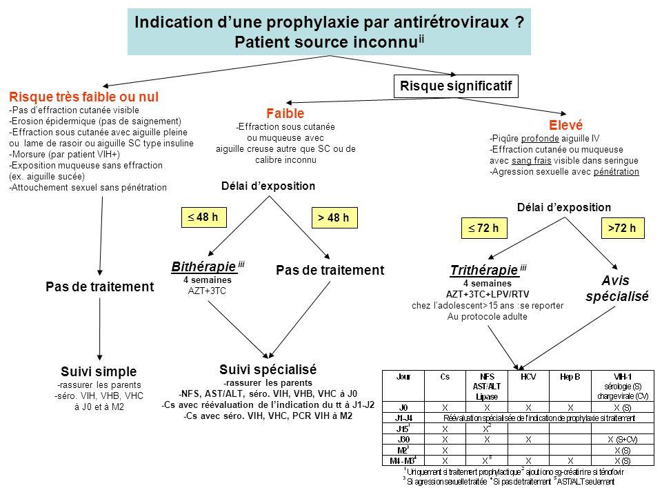 Indication d'une prophylaxie par antirétroviraux