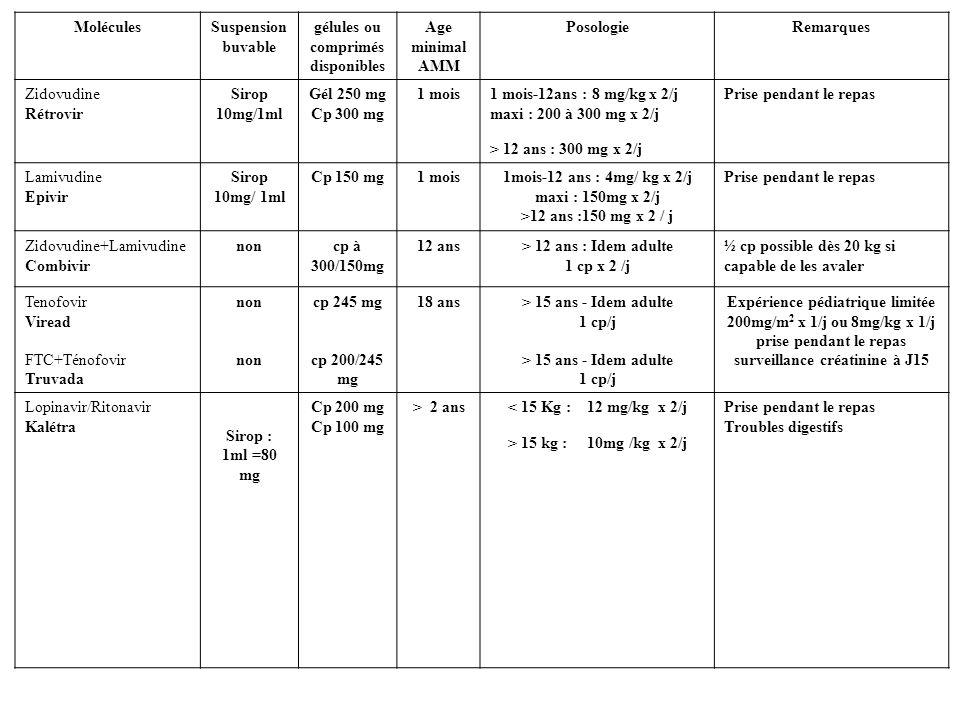 gélules ou comprimés disponibles Age minimal AMM Posologie Remarques