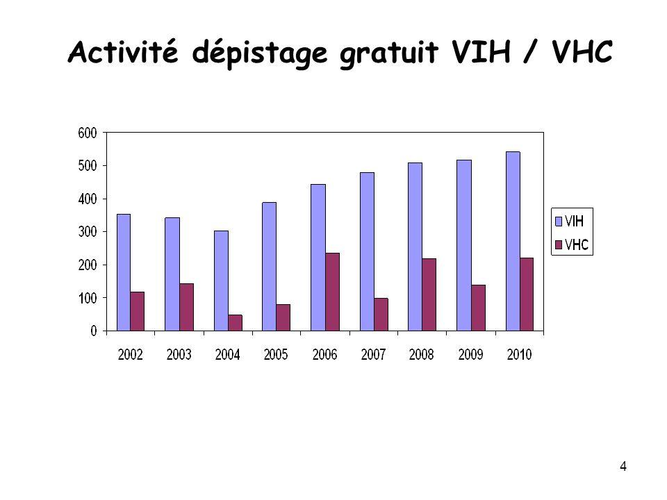Activité dépistage gratuit VIH / VHC
